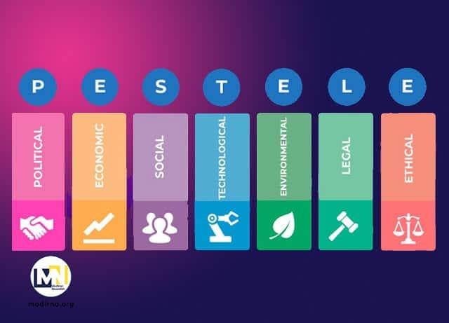 pestel چیست و چگونه از آن در تحقیقات بازار استفاده کنیم؟